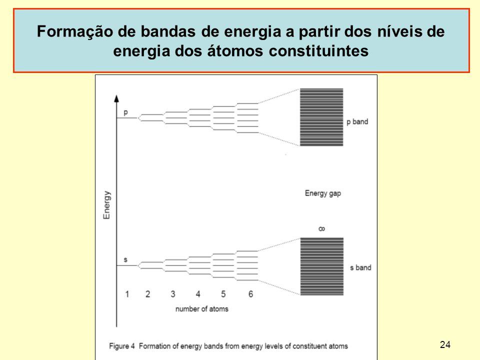 24 Formação de bandas de energia a partir dos níveis de energia dos átomos constituintes