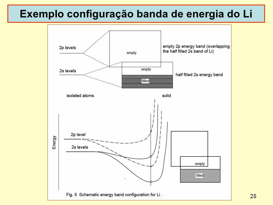 25 Exemplo configuração banda de energia do Li