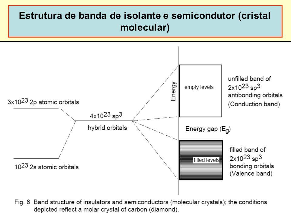 26 Estrutura de banda de isolante e semicondutor (cristal molecular)