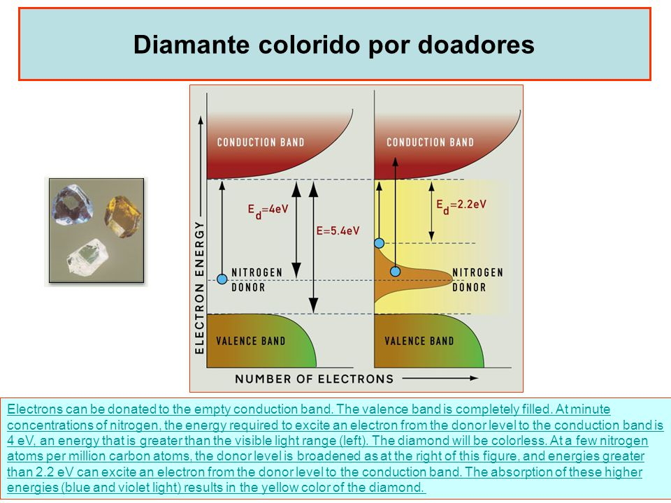 28 Diamante colorido por doadores Electrons can be donated to the empty conduction band. The valence band is completely filled. At minute concentratio