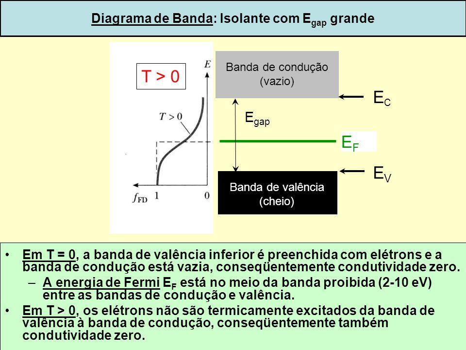 32 Diagrama de Banda: Isolante com E gap grande Em T = 0, a banda de valência inferior é preenchida com elétrons e a banda de condução está vazia, con