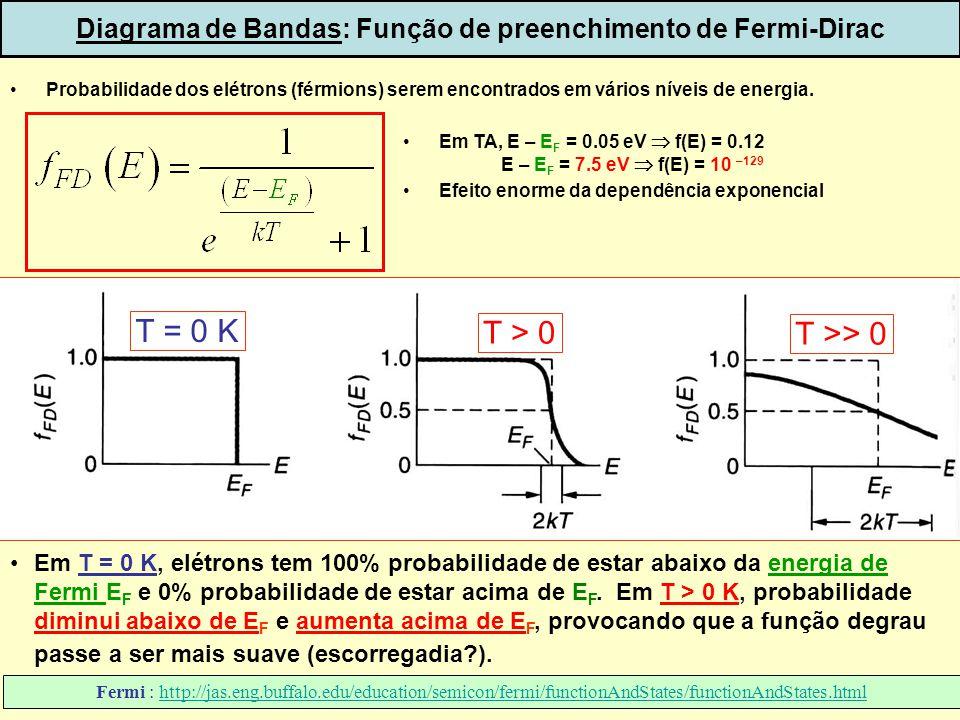 33 Em T = 0 K, elétrons tem 100% probabilidade de estar abaixo da energia de Fermi E F e 0% probabilidade de estar acima de E F. Em T > 0 K, probabili