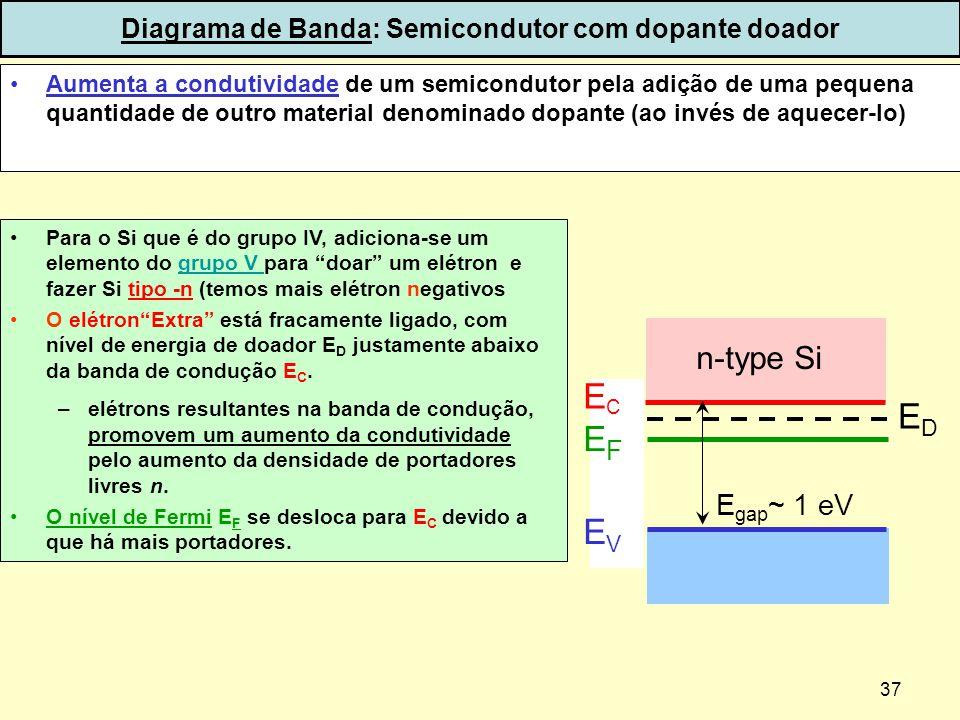 37 Diagrama de Banda: Semicondutor com dopante doador Para o Si que é do grupo IV, adiciona-se um elemento do grupo V para doar um elétron e fazer Si