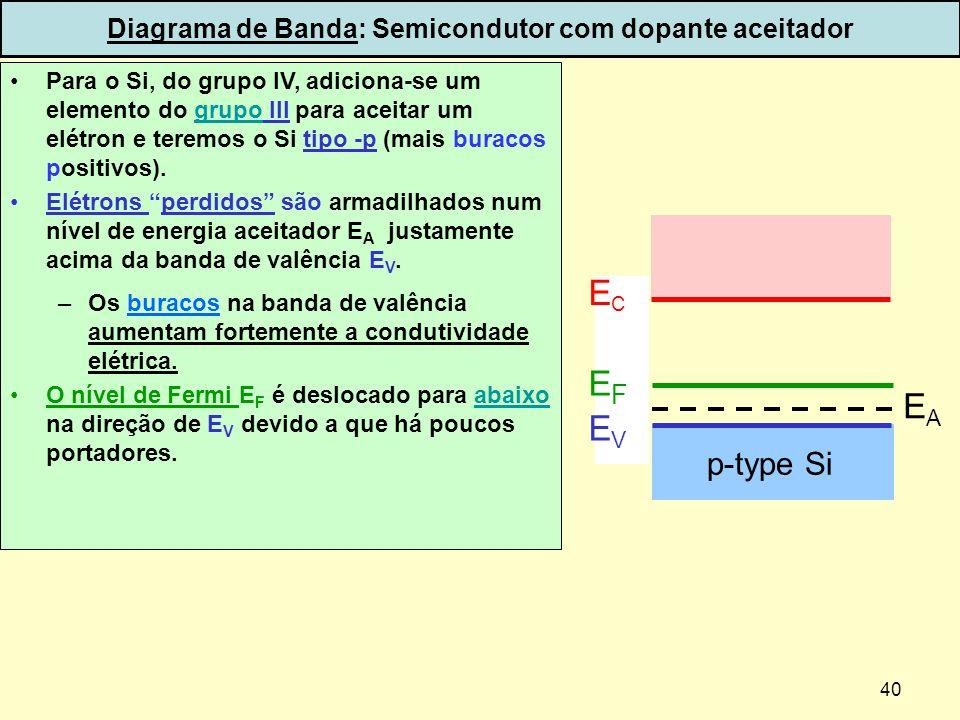 40 Diagrama de Banda: Semicondutor com dopante aceitador Para o Si, do grupo IV, adiciona-se um elemento do grupo III para aceitar um elétron e teremo