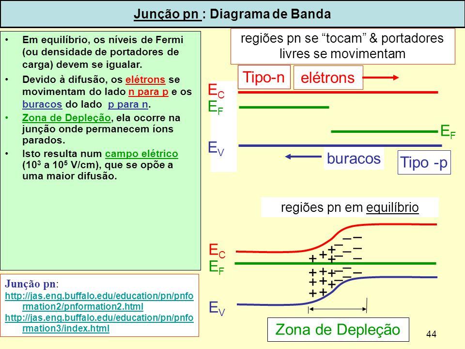 44 Junção pn : Diagrama de Banda Em equilíbrio, os níveis de Fermi (ou densidade de portadores de carga) devem se igualar. Devido à difusão, os elétro
