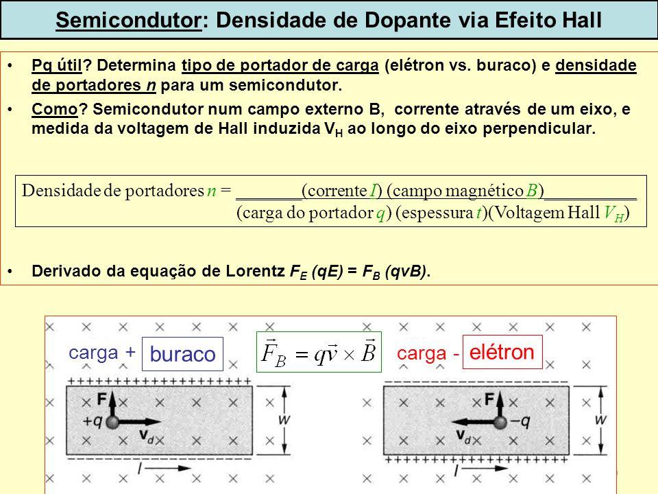 50 Pq útil? Determina tipo de portador de carga (elétron vs. buraco) e densidade de portadores n para um semicondutor. Como? Semicondutor num campo ex