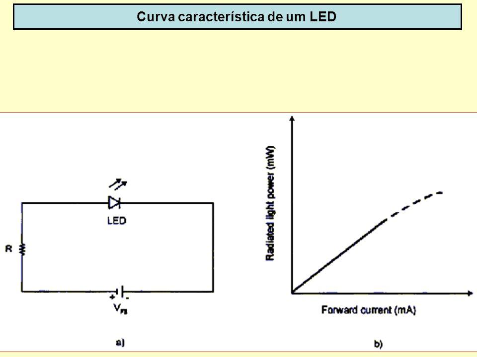 52 Curva característica de um LED