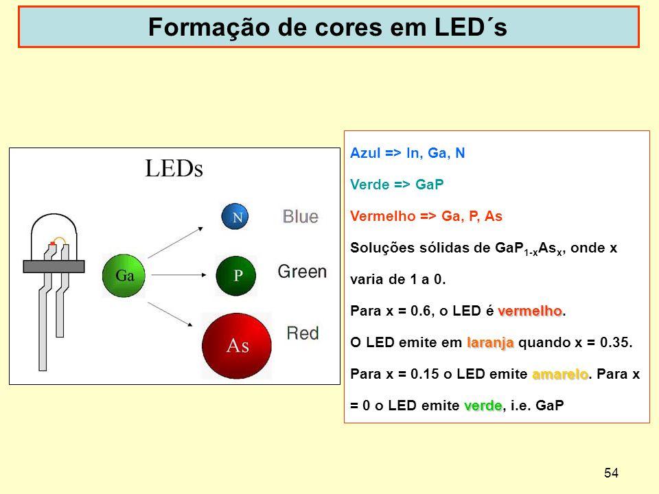 54 Formação de cores em LED´s Azul => In, Ga, N Verde => GaP Vermelho => Ga, P, As Soluções sólidas de GaP 1-x As x, onde x varia de 1 a 0. vermelho P