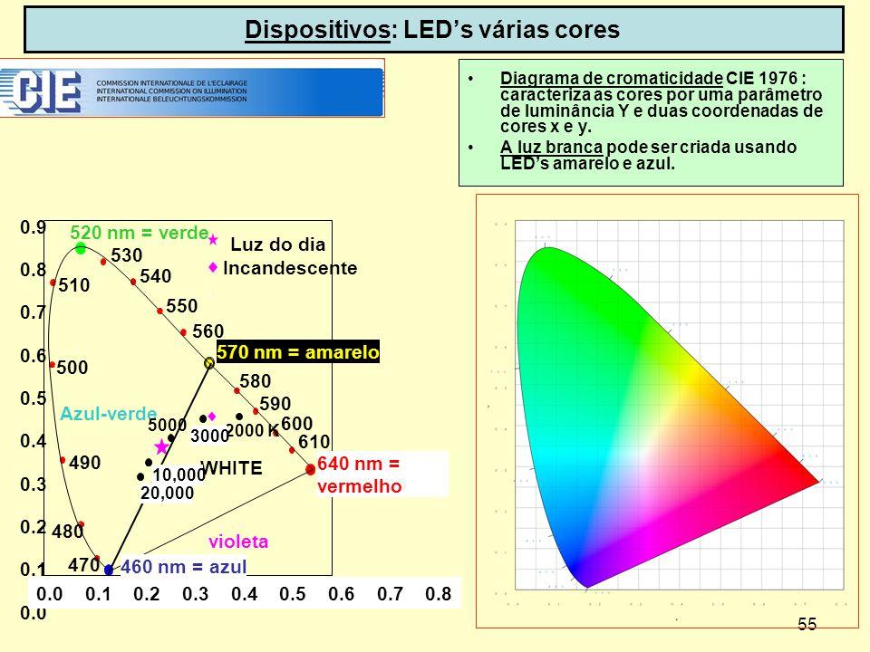 55 Dispositivos: LEDs várias cores Diagrama de cromaticidade CIE 1976 : caracteriza as cores por uma parâmetro de luminância Y e duas coordenadas de c