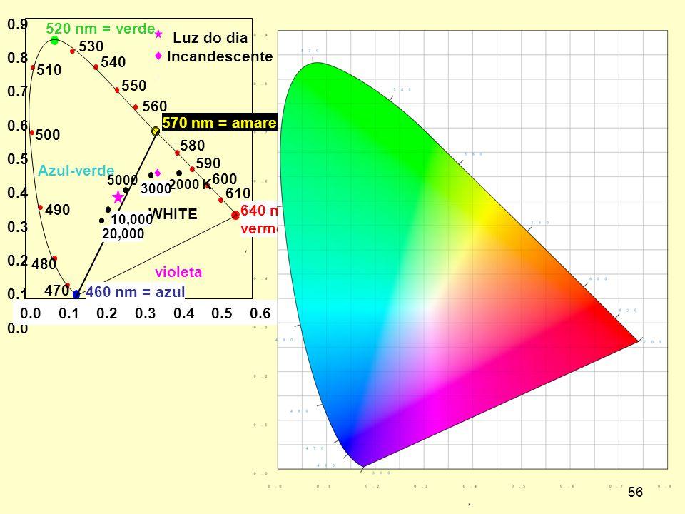 56 0.9 0.8 0.7 0.6 0.5 0.4 0.3 0.2 0.1 0.0 0.0 0.1 0.2 0.3 0.4 0.5 0.6 0.7 0.8 480 470 490 500 510 530 520 nm = verde 540 550 560 570 nm = amarelo 580