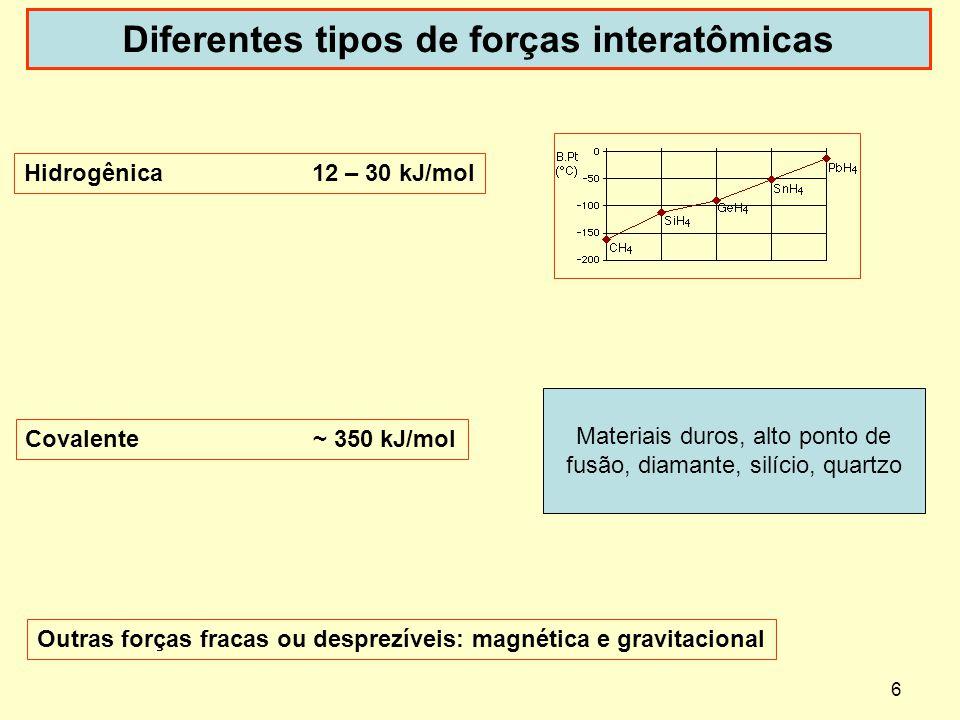 6 Diferentes tipos de forças interatômicas Hidrogênica12 – 30 kJ/mol Covalente~ 350 kJ/mol Outras forças fracas ou desprezíveis: magnética e gravitaci