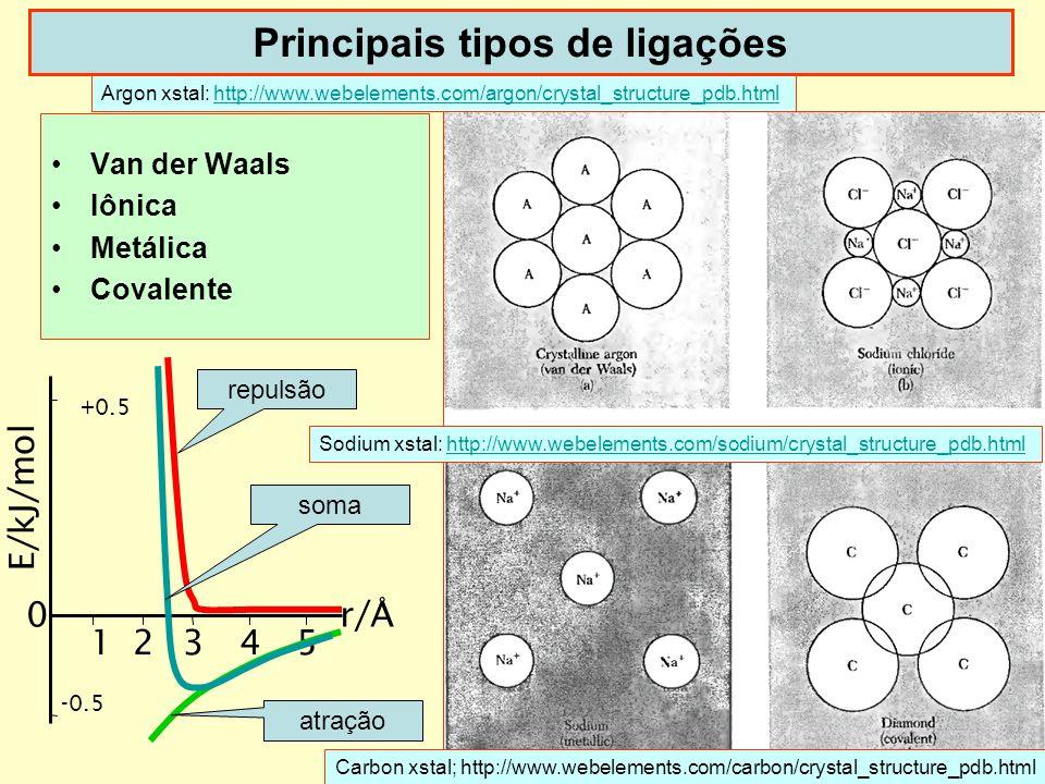 7 Principais tipos de ligações Van der Waals Iônica Metálica Covalente E/kJ/mol r/Å -0.5 0 +0.5 12345 repulsão soma atração Argon xstal: http://www.we