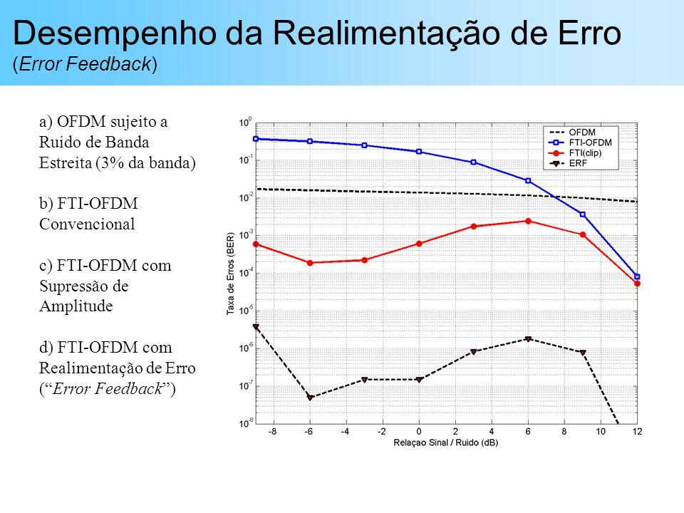 Desempenho da Realimentação de Erro (Error Feedback) a) OFDM sujeito a Ruido de Banda Estreita (3% da banda) b) FTI-OFDM Convencional c) FTI-OFDM com Supressão de Amplitude d) FTI-OFDM com Realimentação de Erro (Error Feedback)