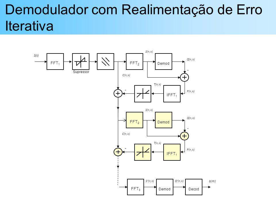 Demodulador com Realimentação de Erro Iterativa FFT 1 FFT 2 Demod IFFT 1 FFT 3 DemodDecod - - S(t) b(m) S(n,k)Q(n,k) C(n,k) P(n,k) S(n,k) Q(n,k) T(n,k) Supressor FFT 2 Demod IFFT 1 - - C(n,k) P(n,k) S(n,k) Q(n,k) T(n,k)