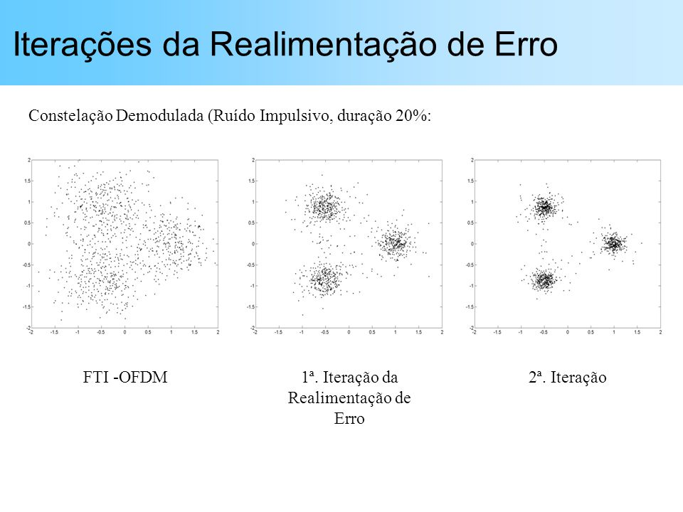 Iterações da Realimentação de Erro FTI -OFDM1ª. Iteração da Realimentação de Erro 2ª. Iteração Constelação Demodulada (Ruído Impulsivo, duração 20%: