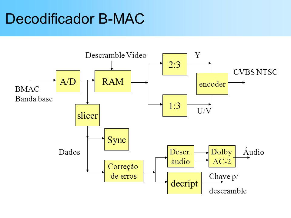 Decodificador B-MAC A/DRAM slicer Sync Correção de erros decript 2:3 1:3 encoder BMAC Banda base CVBS NTSC Y U/V Dados Chave p/ descramble Descr. áudi