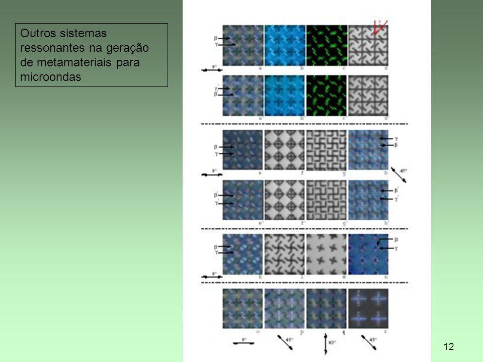 LAvFis 200912 Outros sistemas ressonantes na geração de metamateriais para microondas