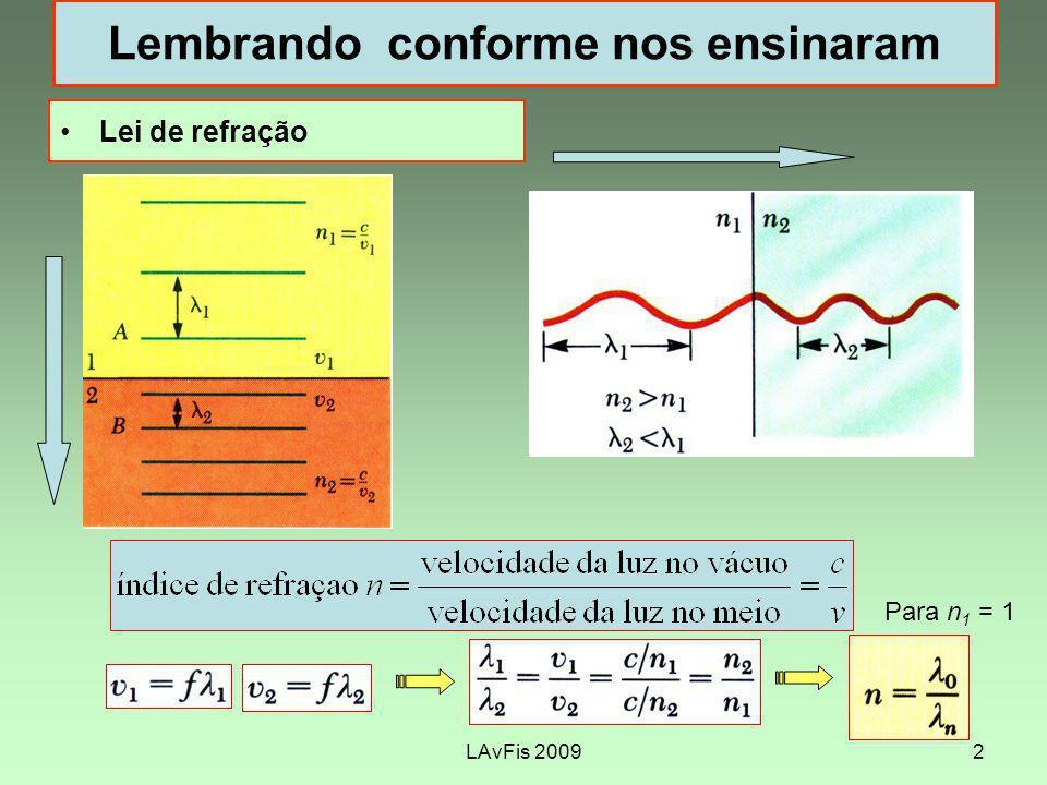 LAvFis 20092 Lembrando conforme nos ensinaram Lei de refração Para n 1 = 1