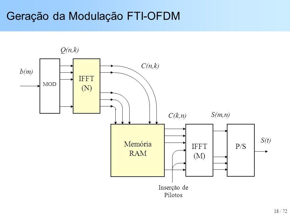 Geração da Modulação FTI-OFDM 18 / 72 MOD Q(n,k) b(m) IFFT (N) Memória RAM C(k,n) C(n,k) Inserção de Pilotos S(t) S(m,n) IFFT (M) P/S