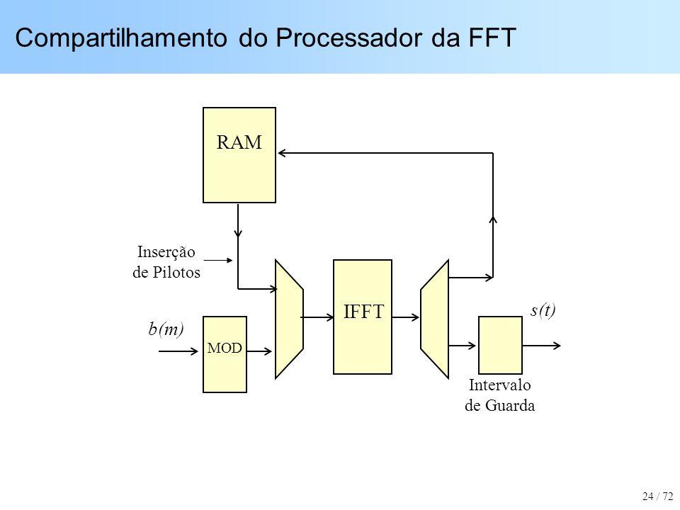 Compartilhamento do Processador da FFT MOD IFFT Inserção de Pilotos b(m) Intervalo de Guarda RAM s(t) 24 / 72