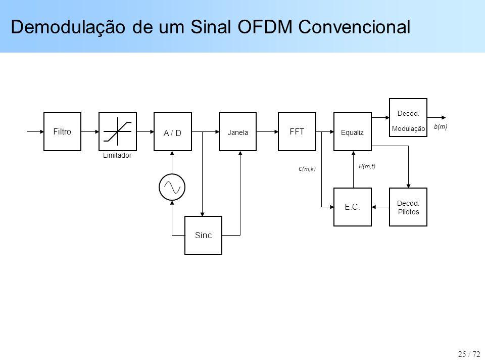 Demodulação de um Sinal OFDM Convencional Filtro Sinc Equaliz E.C. FFT Janela Decod. Modulação b(m) C(m,k) H(m,t) Limitador A / D Decod. Pilotos 25 /