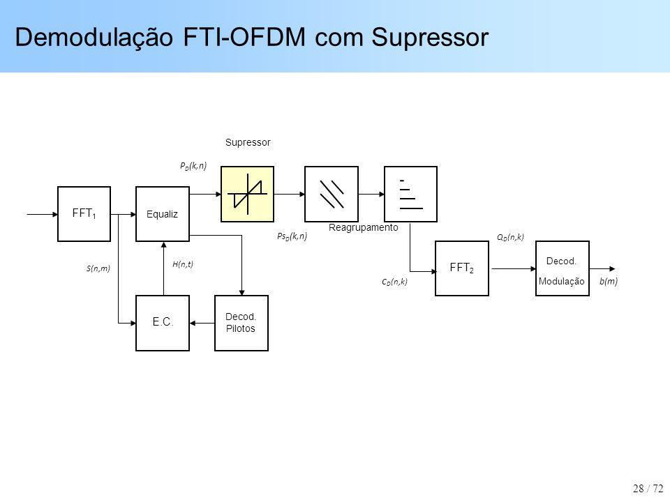 Demodulação FTI-OFDM com Supressor Equaliz E.C. FFT 1 Decod. Modulação b(m) S(n,m) H(n,t) Decod. Pilotos Reagrupamento Q D (n,k) FFT 2 C D (n,k) Supre