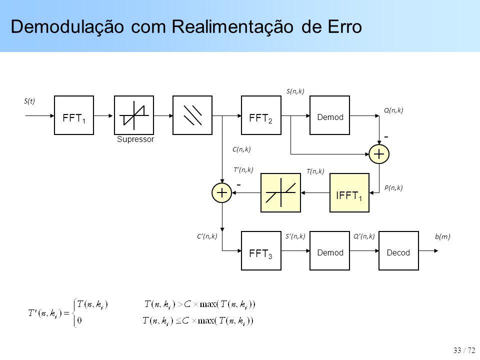 Demodulação com Realimentação de Erro FFT 1 FFT 2 Demod IFFT 1 FFT 3 DemodDecod - - S(t) b(m) S(n,k)C(n,k)Q(n,k) C(n,k) P(n,k) S(n,k) Q(n,k) T(n,k) Su