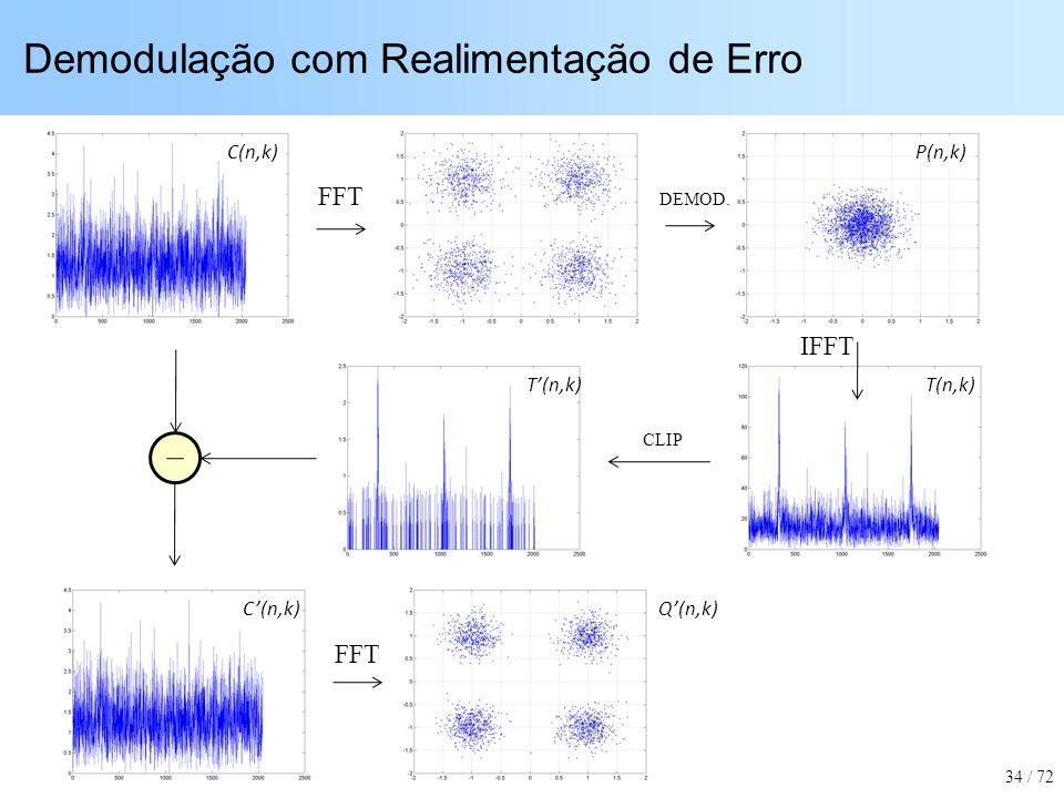 Demodulação com Realimentação de Erro 34 / 72 FFT IFFT FFT DEMOD. CLIP C(n,k)P(n,k) T(n,k) C(n,k)Q(n,k)