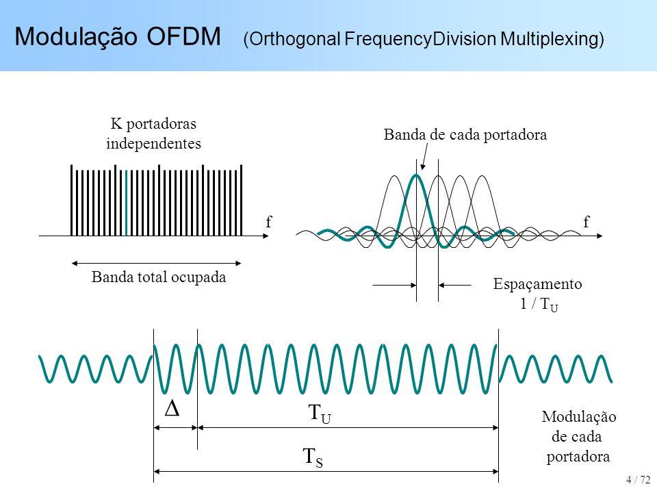 Modulação OFDM (Orthogonal FrequencyDivision Multiplexing) Espaçamento 1 / T U K portadoras independentes Banda total ocupada Banda de cada portadora