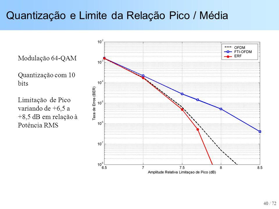 Quantização e Limite da Relação Pico / Média Modulação 64-QAM Quantização com 10 bits Limitação de Pico variando de +6,5 a +8,5 dB em relação à Potênc