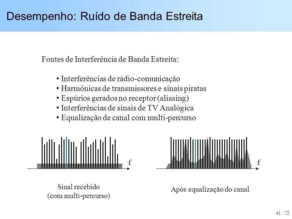 Desempenho: Ruído de Banda Estreita ff Sinal recebido (com multi-percurso) Após equalização do canal Fontes de Interferência de Banda Estreita: Interf