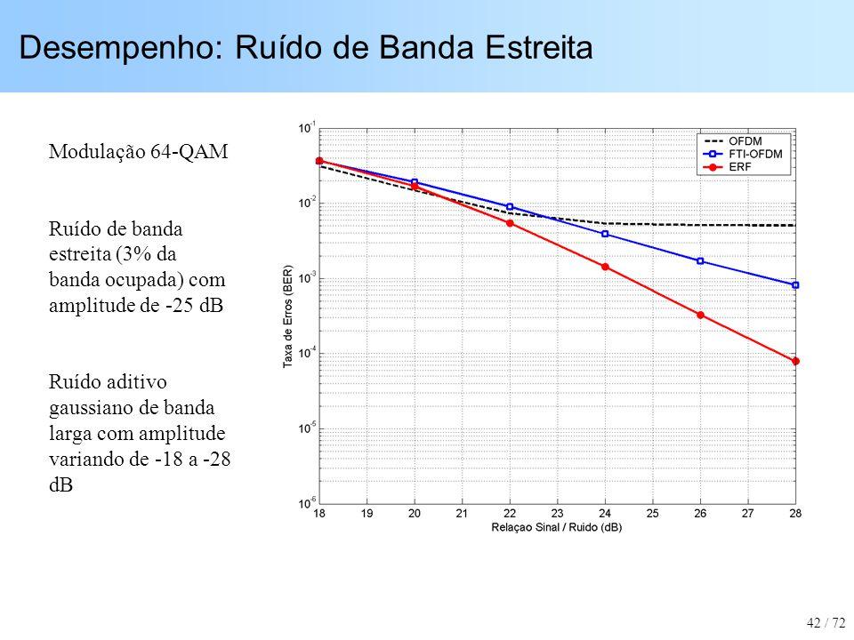 Desempenho: Ruído de Banda Estreita Modulação 64-QAM Ruído de banda estreita (3% da banda ocupada) com amplitude de -25 dB Ruído aditivo gaussiano de