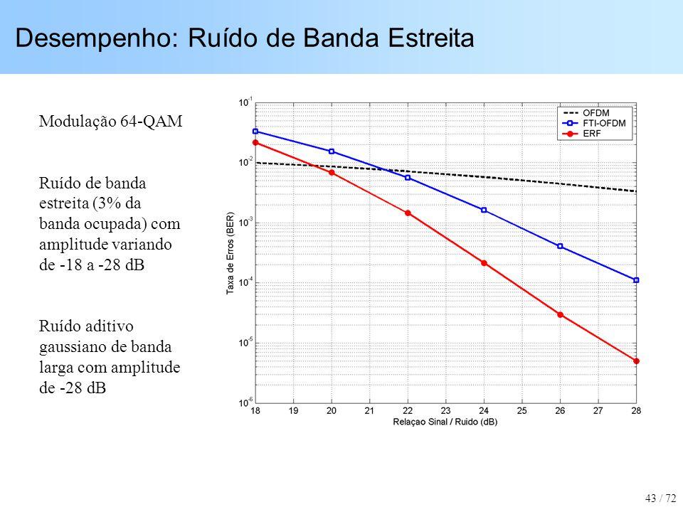 Desempenho: Ruído de Banda Estreita Modulação 64-QAM Ruído de banda estreita (3% da banda ocupada) com amplitude variando de -18 a -28 dB Ruído aditiv