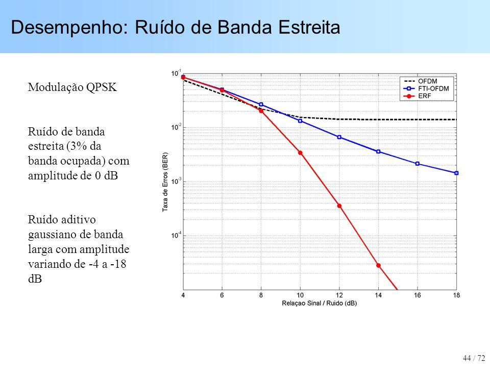 Desempenho: Ruído de Banda Estreita Modulação QPSK Ruído de banda estreita (3% da banda ocupada) com amplitude de 0 dB Ruído aditivo gaussiano de band