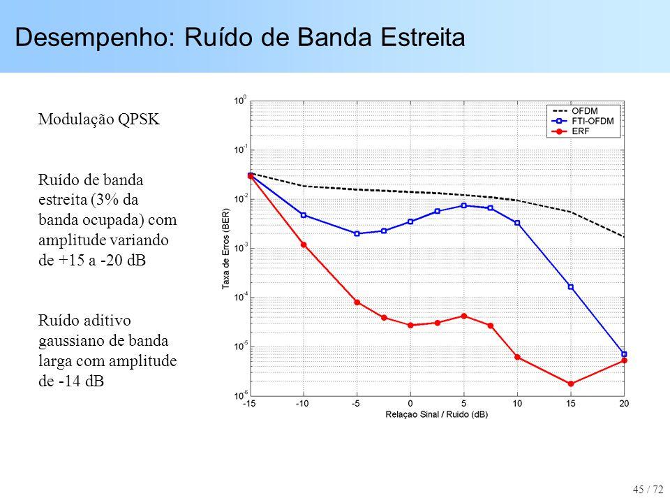 Desempenho: Ruído de Banda Estreita Modulação QPSK Ruído de banda estreita (3% da banda ocupada) com amplitude variando de +15 a -20 dB Ruído aditivo