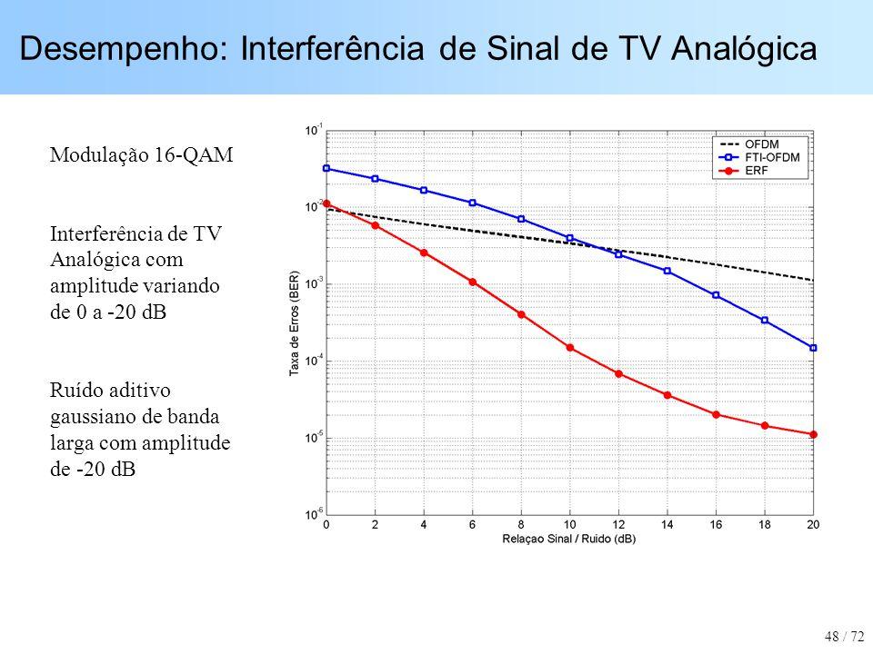 Desempenho: Interferência de Sinal de TV Analógica Modulação 16-QAM Interferência de TV Analógica com amplitude variando de 0 a -20 dB Ruído aditivo g