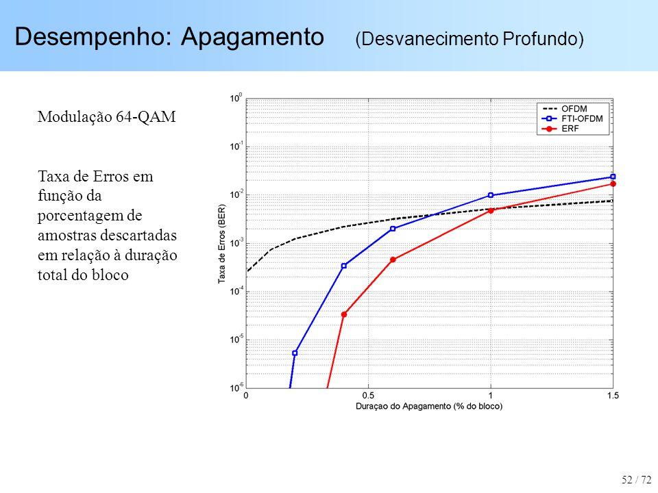 Desempenho: Apagamento (Desvanecimento Profundo) Modulação 64-QAM Taxa de Erros em função da porcentagem de amostras descartadas em relação à duração