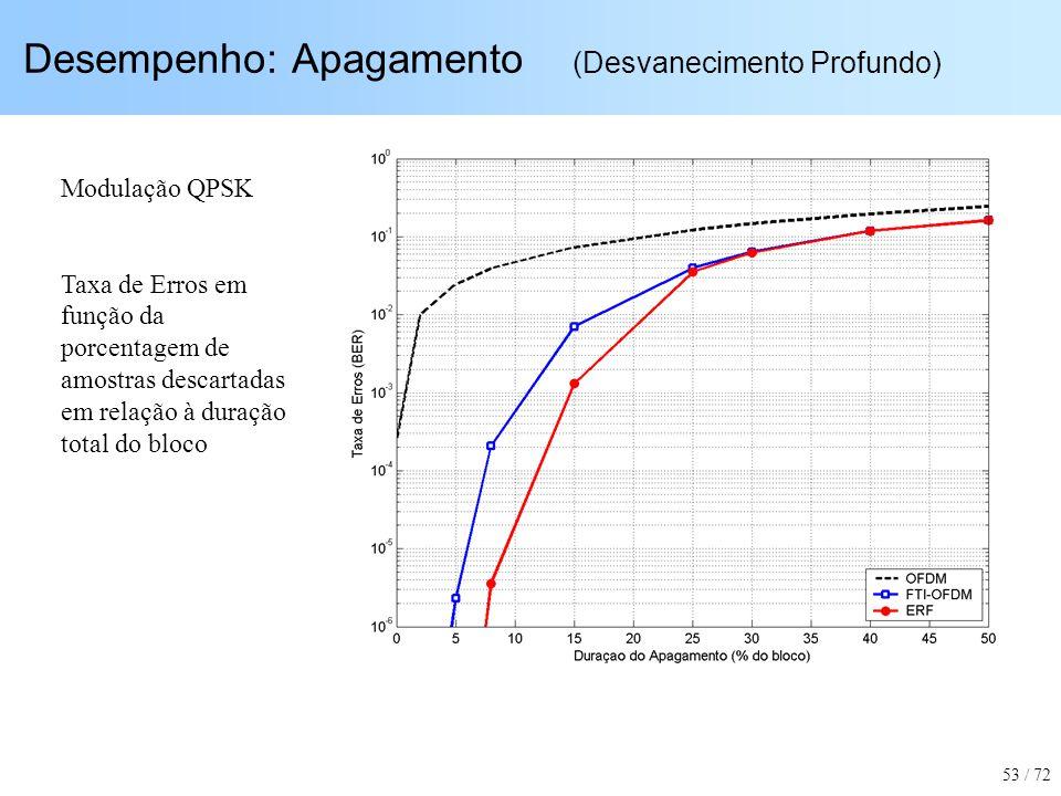 Desempenho: Apagamento (Desvanecimento Profundo) Modulação QPSK Taxa de Erros em função da porcentagem de amostras descartadas em relação à duração to