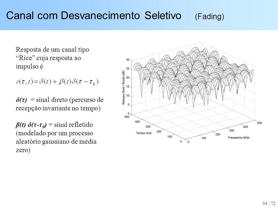 Canal com Desvanecimento Seletivo (Fading) Resposta de um canal tipo Rice cuja resposta ao impulso é δ(τ) = sinal direto (percurso de recepção invaria