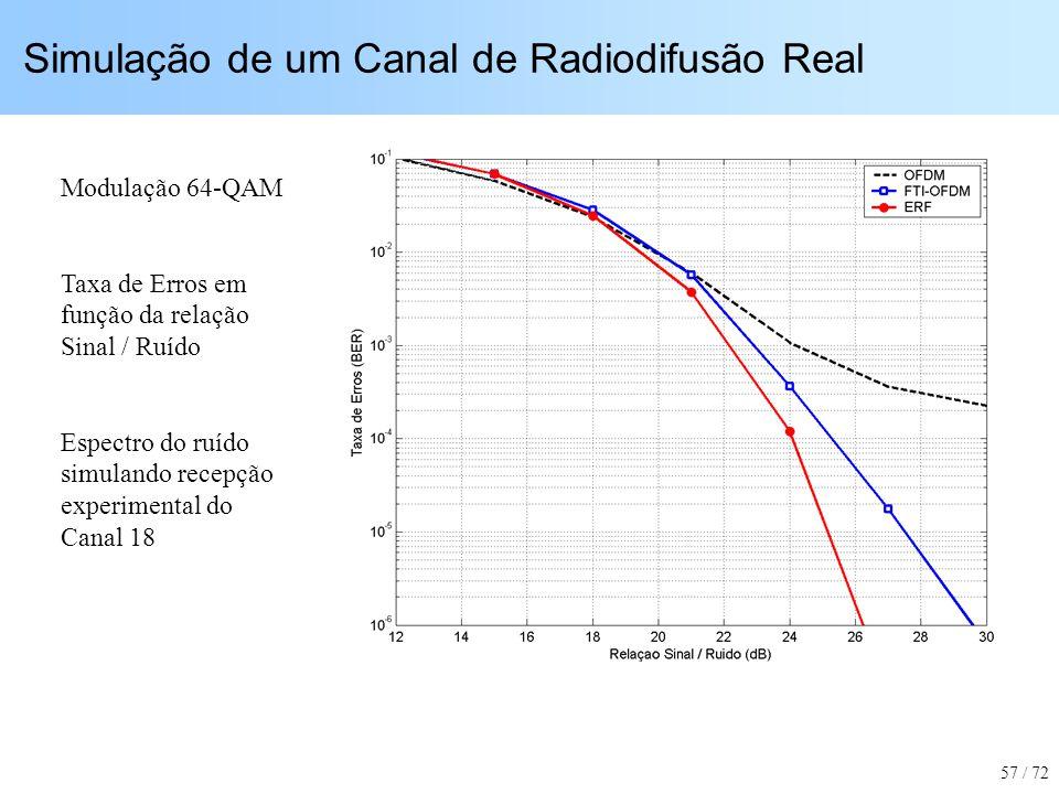 Simulação de um Canal de Radiodifusão Real Modulação 64-QAM Taxa de Erros em função da relação Sinal / Ruído Espectro do ruído simulando recepção expe