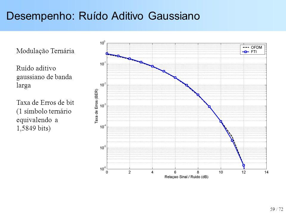 Desempenho: Ruído Aditivo Gaussiano Modulação Ternária Ruído aditivo gaussiano de banda larga Taxa de Erros de bit (1 símbolo ternário equivalendo a 1
