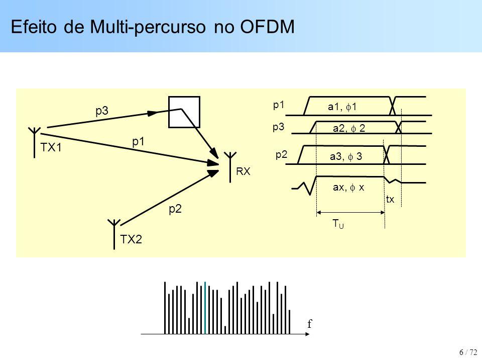 Demodulação de Sinal Sujeito a Interferência de Banda Estreita a) OFDM com modulação QPSK sujeito a Ruido Gaussiano b) OFDM sujeito a Ruído de Banda Estreita de mesma potência total (10% da banda) c) FTI-OFDM Sujeito a Ruído de Banda Estreita: comportamento idêntico a (a) 27 / 72