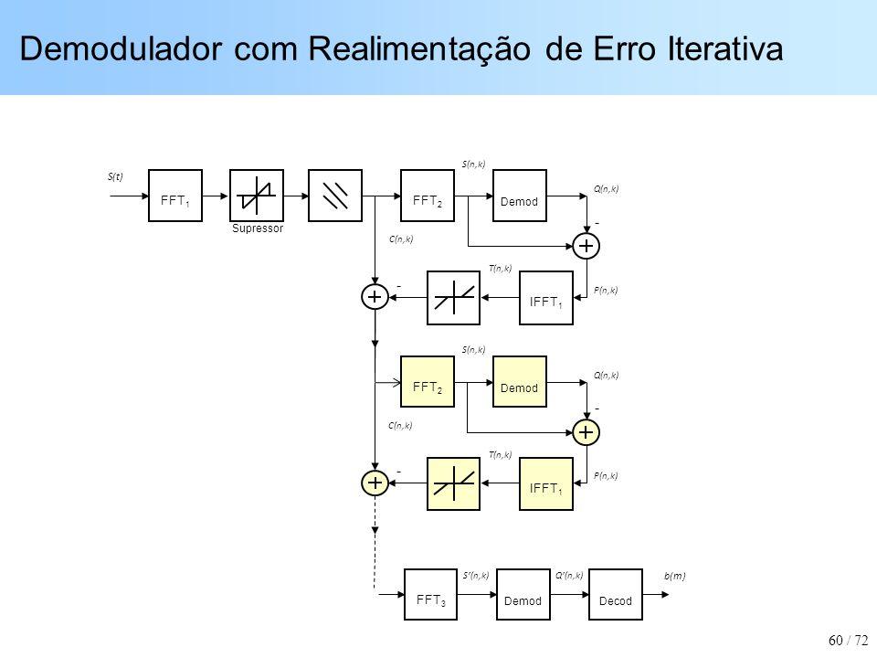 Demodulador com Realimentação de Erro Iterativa FFT 1 FFT 2 Demod IFFT 1 FFT 3 DemodDecod - - S(t) b(m) S(n,k)Q(n,k) C(n,k) P(n,k) S(n,k) Q(n,k) T(n,k