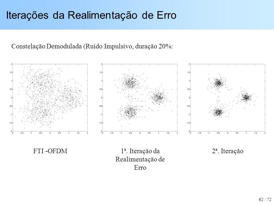 Iterações da Realimentação de Erro FTI -OFDM1ª. Iteração da Realimentação de Erro 2ª. Iteração Constelação Demodulada (Ruído Impulsivo, duração 20%: 6