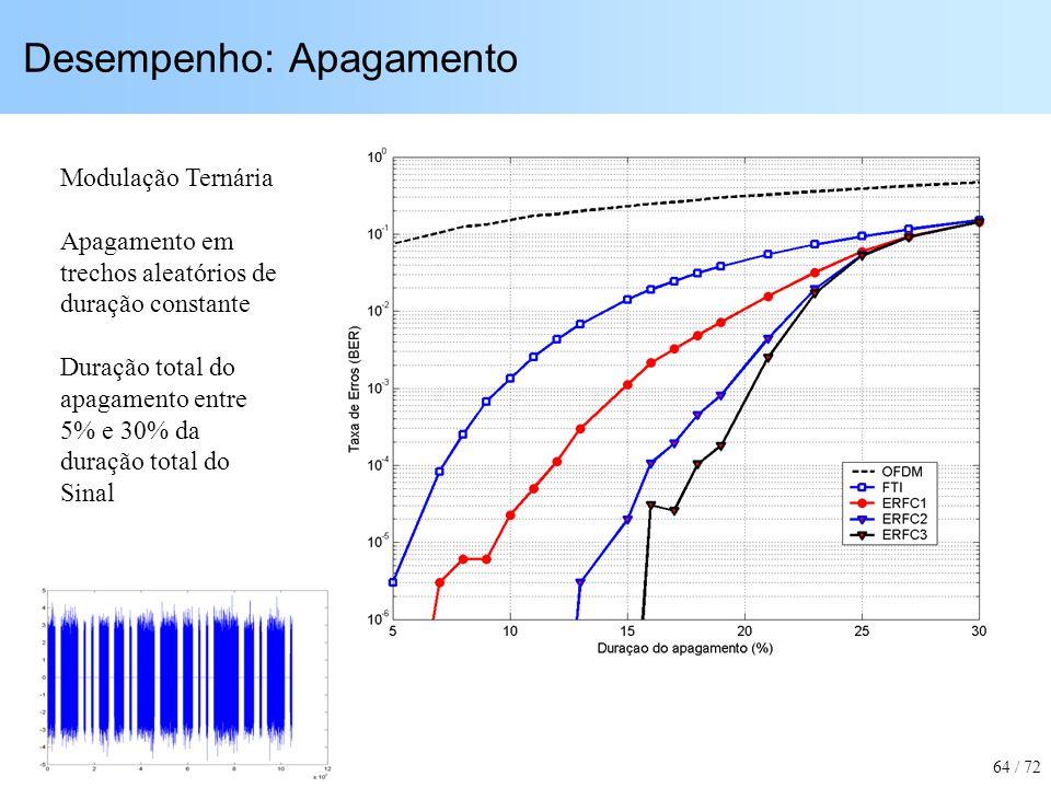 Desempenho: Apagamento Modulação Ternária Apagamento em trechos aleatórios de duração constante Duração total do apagamento entre 5% e 30% da duração