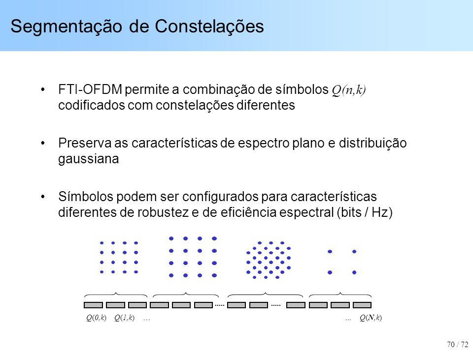 Segmentação de Constelações FTI-OFDM permite a combinação de símbolos Q(n,k) codificados com constelações diferentes Preserva as características de es