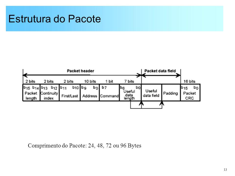 13 Estrutura do Pacote Comprimento do Pacote: 24, 48, 72 ou 96 Bytes