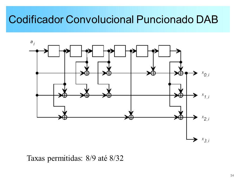 14 Codificador Convolucional Puncionado DAB Taxas permitidas: 8/9 até 8/32