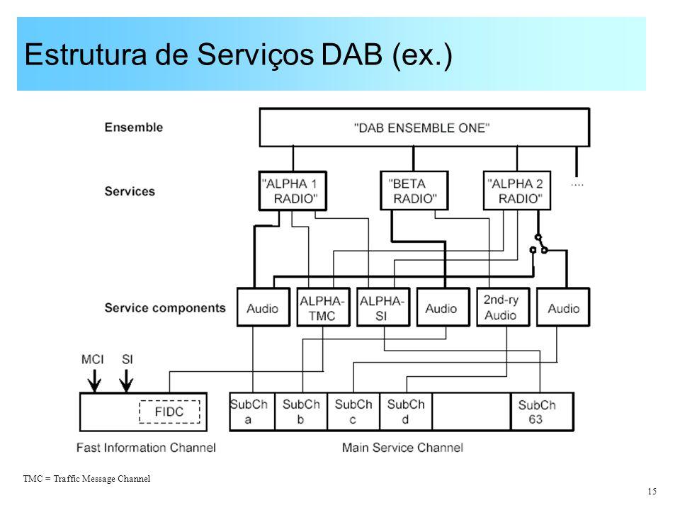 15 Estrutura de Serviços DAB (ex.) TMC = Traffic Message Channel