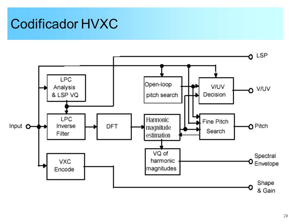 29 Codificador HVXC